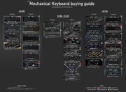 Mechanical Keyboard buying guide