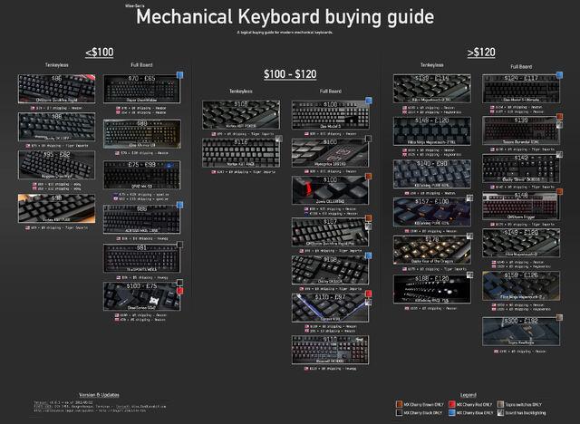 File:Mechanical Keyboard buying guide.jpg