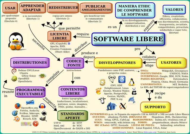 File:Mappa software libere.png