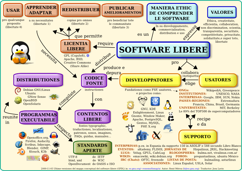 Mappa software libere