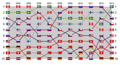 IIHF World Ice Hockey Ranking between 2003 and 2011