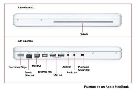 Puertos MacBook