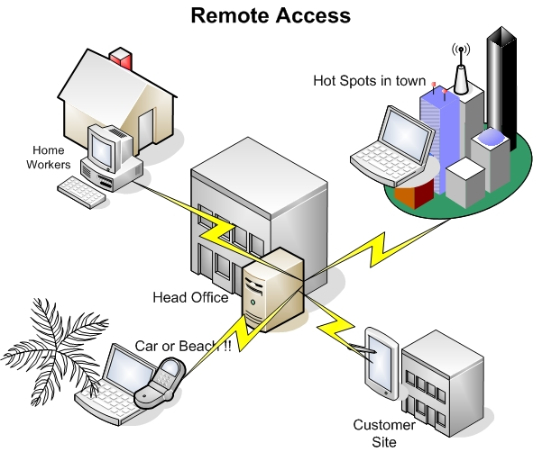 Routing and remote access | Internet36 Wikia | FANDOM