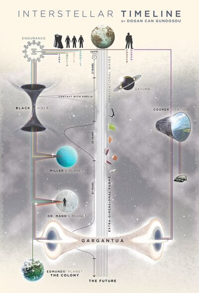 Interstellar timeline outline