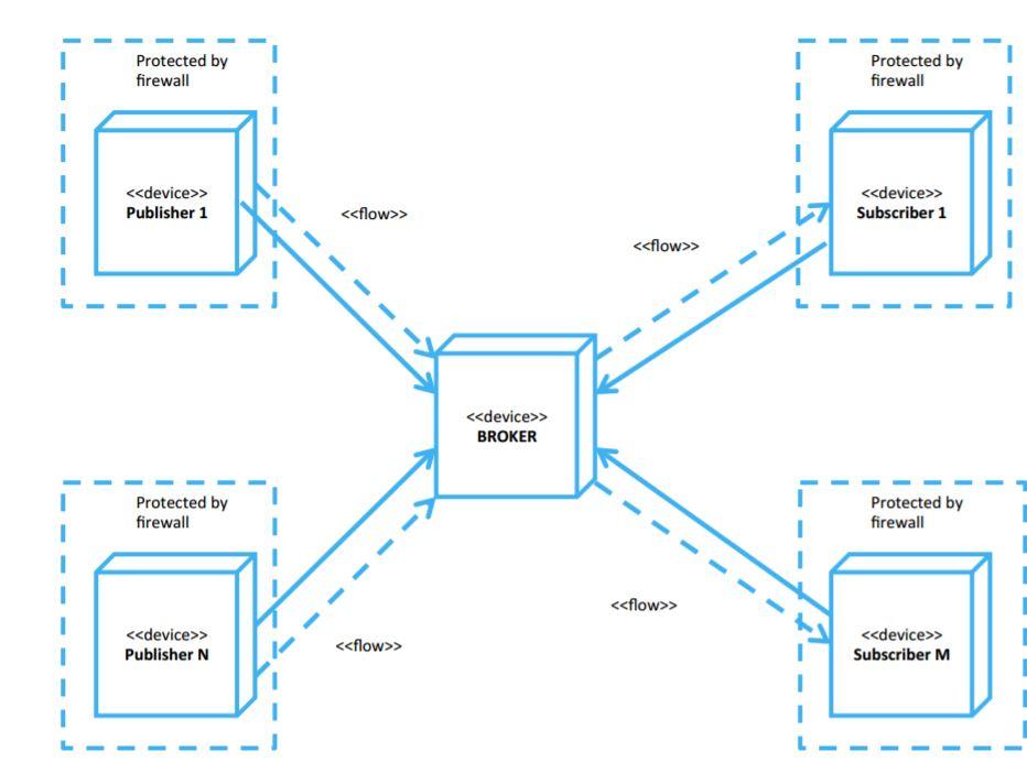 MQTT | Internet of Things Wiki | FANDOM powered by Wikia