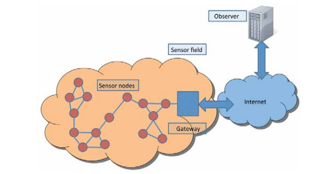 Wireless Sensor Network (WSN) | Internet of Things Wiki