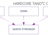 HARDCORE TANO*C Collaboration