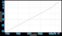 Score Modifier Plot