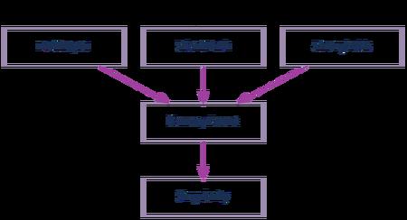 Binary Enfold Progression