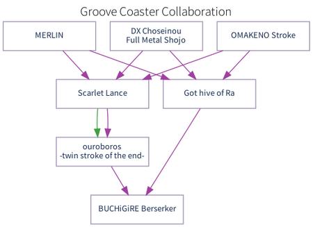 Groove Coaster Collaboration Progression
