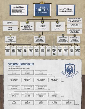 Cygnar Hierarchy