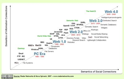 History of the Web | ISC325 Group 5 Wiki | FANDOM powered by