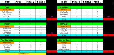 Finalsresults