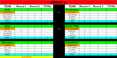 GroupAresults