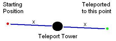 Teleporttowerdiagram