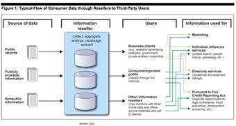 Data broker | The IT Law Wiki | FANDOM powered by Wikia