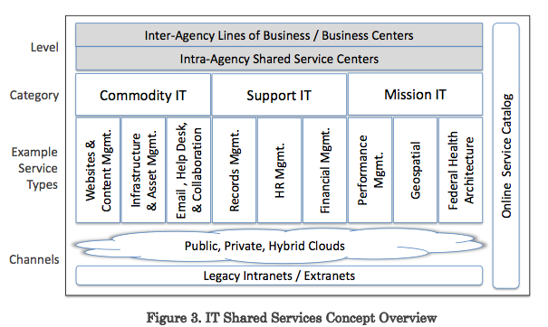 It shared service the it law wiki fandom powered by wikia there are three general categories of it shared services commodity support and mission which are delivered through cloud based or legacy infrastructures publicscrutiny Gallery