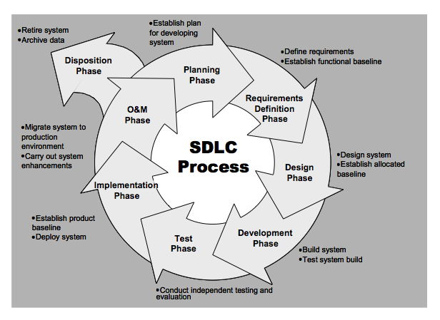 System development life cycle the it law wiki fandom powered by sdlc ccuart Images