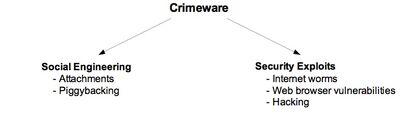 CrimewareX