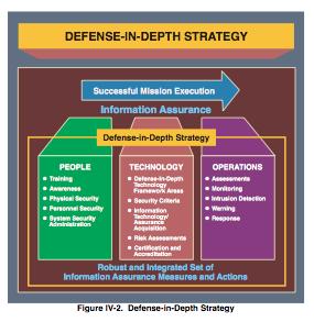 Defense In Depth The It Law Wiki Fandom