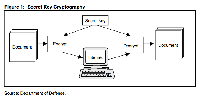 As The Name Implies Secret Key Cryptography Relies On Both Parties Keeping If This Is Compromised Security Offered By