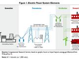 Bulk power system