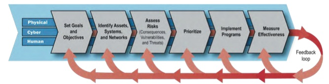 national infrastructure protection plan and risk The national infrastructure protection plan (nipp) provides the unifying  each ssp will align with the nipp risk management framework and include a menu of.