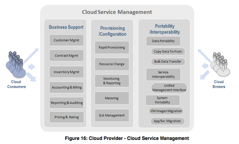 cloud services management Cloud service management | The IT Law Wiki | FANDOM powered by Wikia