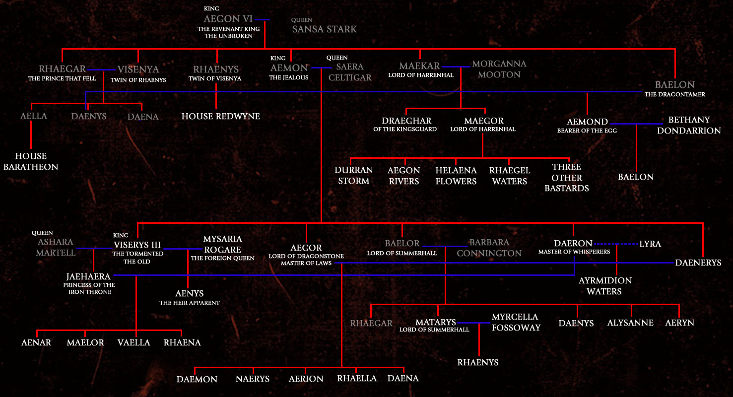 Lineage Of House Targaryen Edit