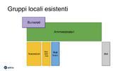 Gruppi locali esistenti