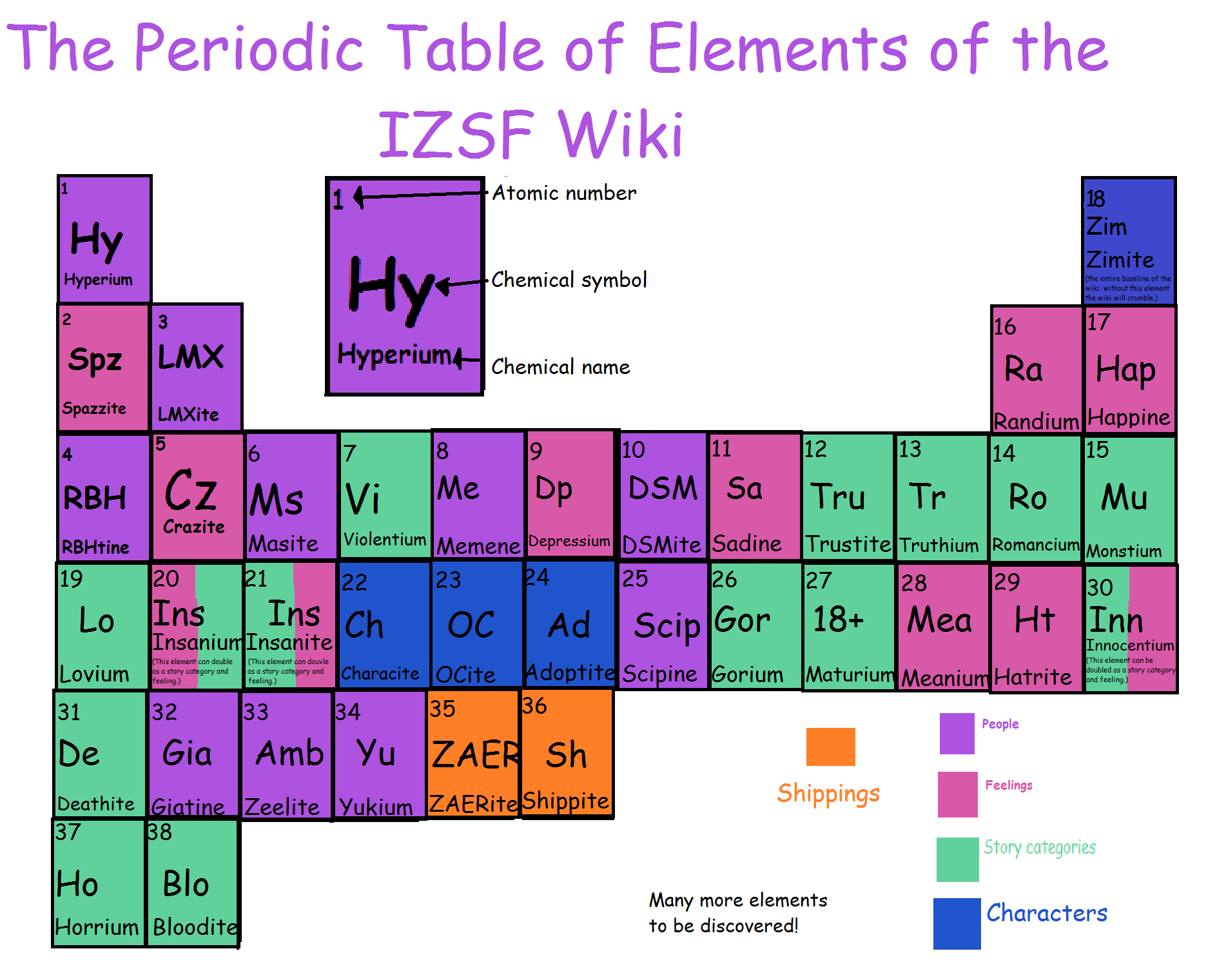 Image riodic table of elements of the izsf wikig periodic table of elements of the izsf wikig urtaz Gallery