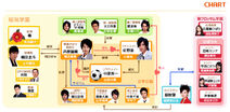 Hanakimi chart