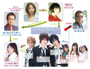 Mendol-chart