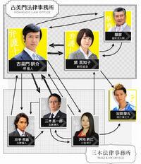 Legalhigh chart