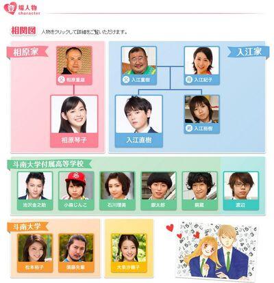 Itazura na Kiss ~ Love in TOKYO | J-Drama Wiki | FANDOM powered by Wikia