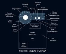 Научный модуль SCIMOD Схема