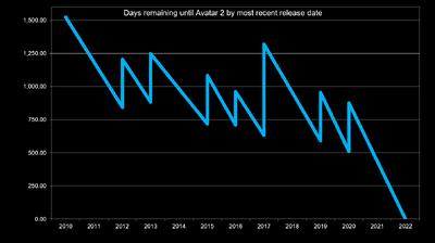 Avatar2 delays