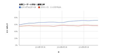 公開された更新が行われた編集の利用率