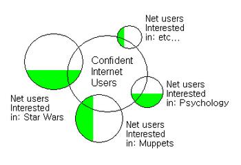 Wikia Model Awareness