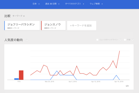 Google trend jonsnow or joffrey