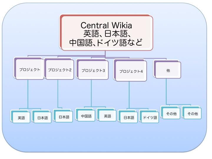 Wikia pyramid