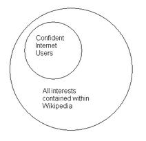 Wikipedia model