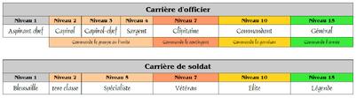 Carrières de soldat