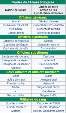Grade Armée Française