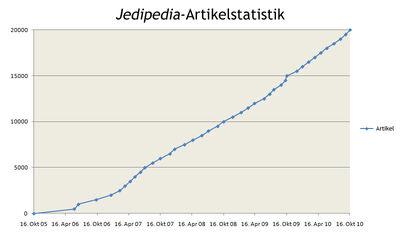 Artikelstatistik Okt10