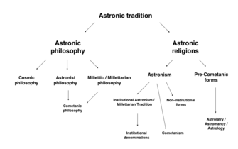 Astronic tradition visual