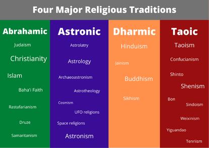 Four Major Religious Traditions
