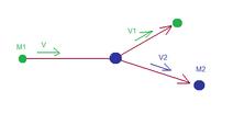 Particles four impulse