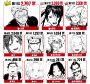 1st Popularity Poll Part 1