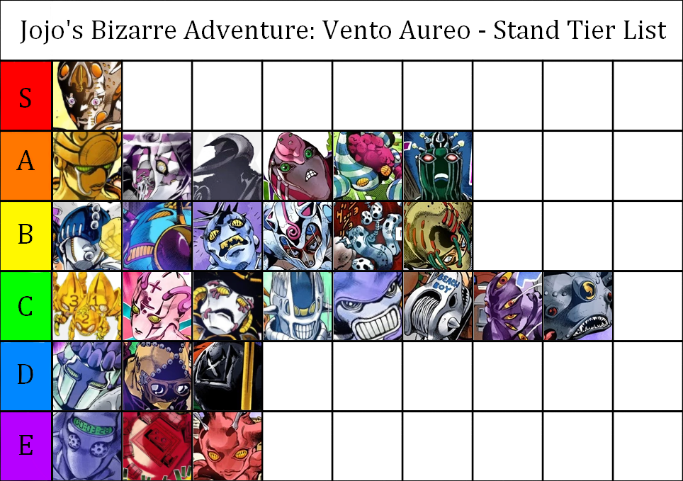 User blog:Zodazzle/My Part 5 Tier List | JoJo's Bizarre Encyclopedia